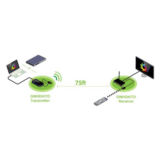 IOGEAR Wireless HDMI Extender GWHDKITD (75ft)